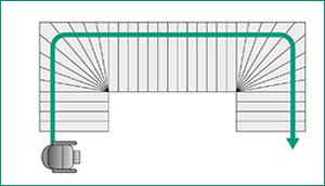 Abbild einer U-förmigen Treppe