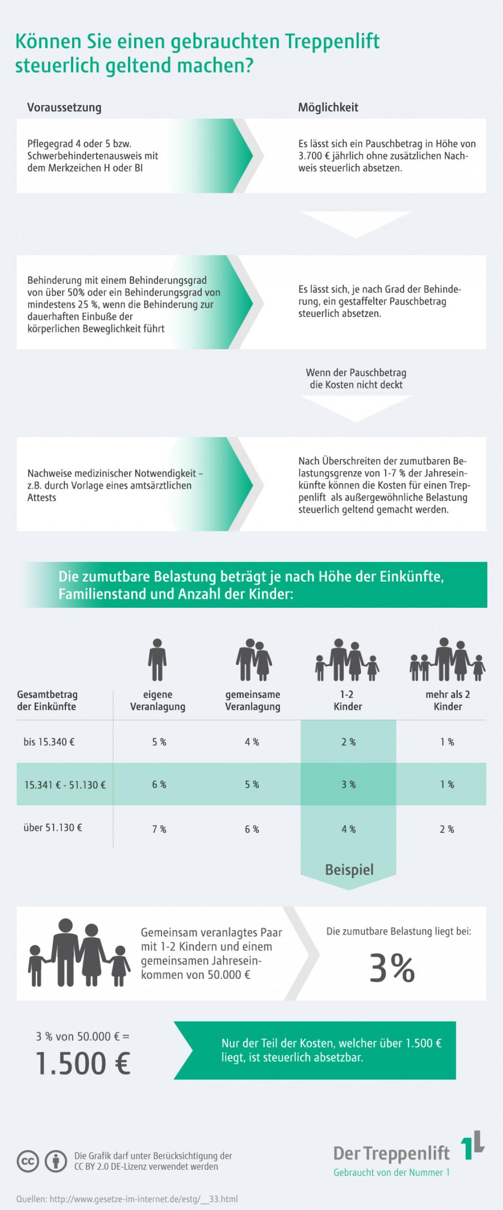 Infografik: Treppenlifte von der Steuer absetzenInfografik: Treppenlifte von der Steuer absetzen